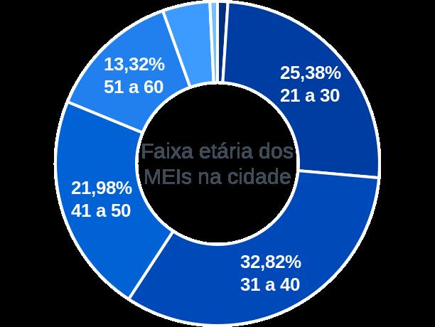 Faixa etária de MEIs na cidade de Cuiabá