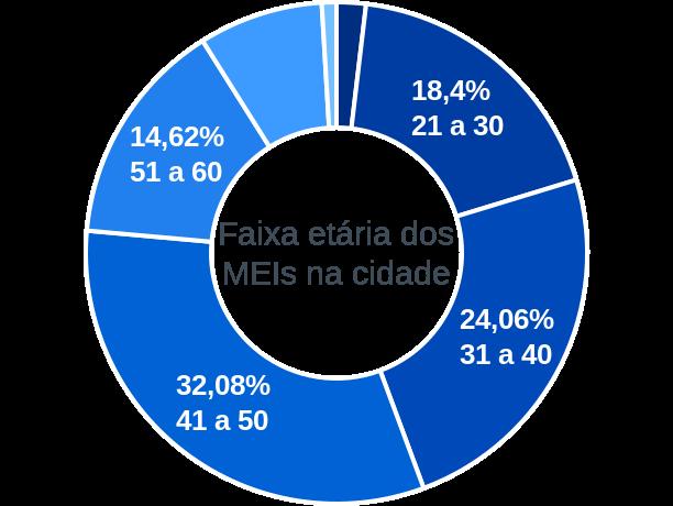 Faixa etária de MEIs na cidade de Planalto da Serra