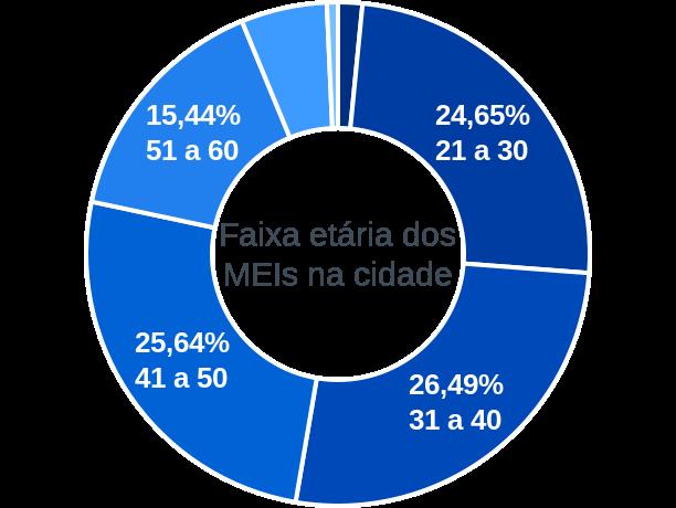 Faixa etária de MEIs na cidade de Rosário Oeste