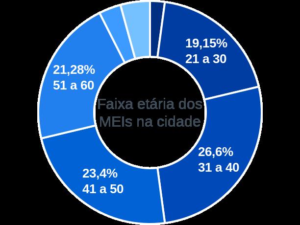 Faixa etária de MEIs na cidade de São José do Povo