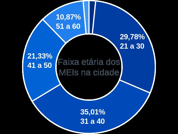 Faixa etária de MEIs na cidade de Concórdia do Pará
