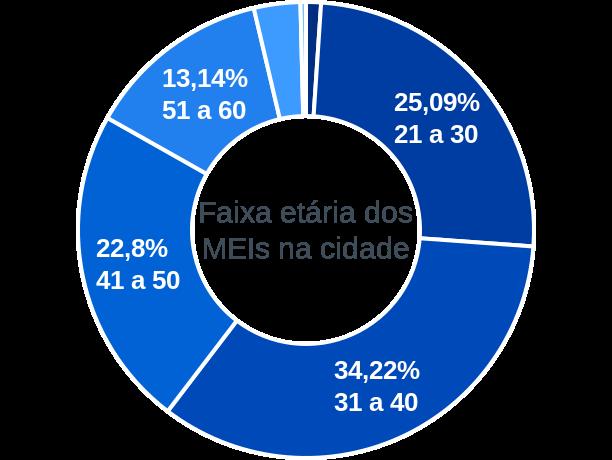 Faixa etária de MEIs na cidade de Marabá