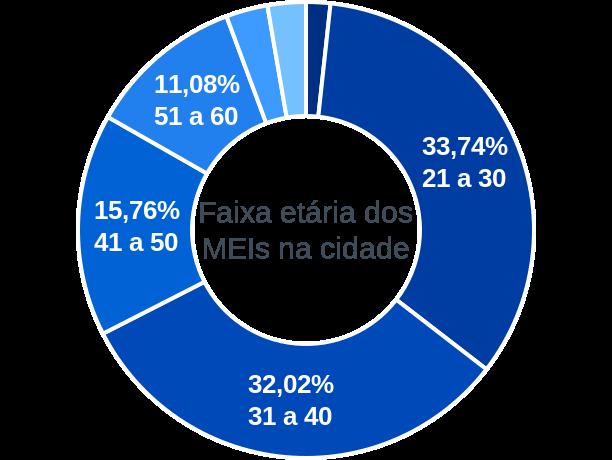 Faixa etária de MEIs na cidade de Oeiras do Pará