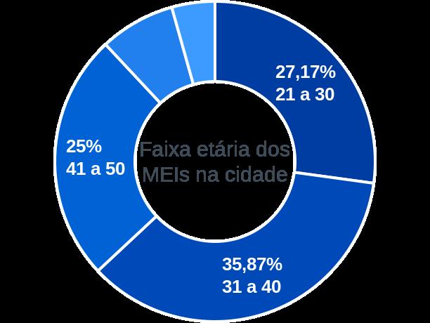 Faixa etária de MEIs na cidade de Assunção