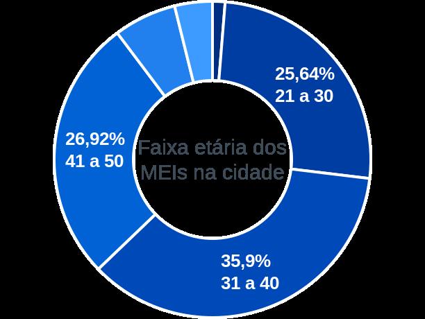Faixa etária de MEIs na cidade de Barra de São Miguel