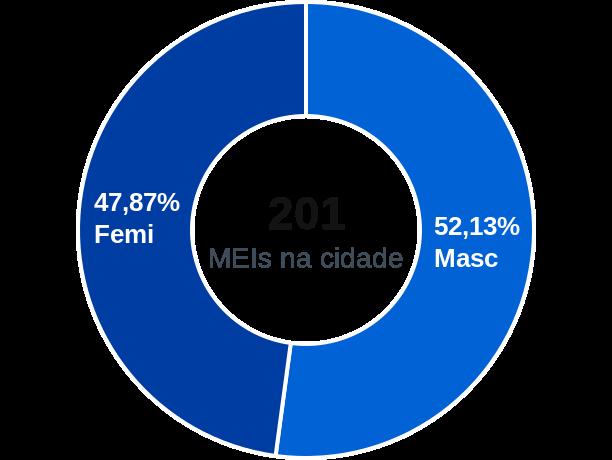 Gênero de MEIs na cidade de Caldas Brandão