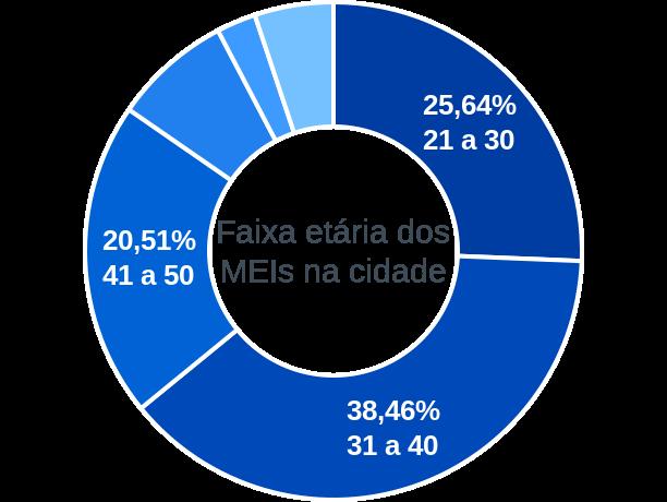 Faixa etária de MEIs na cidade de Catingueira