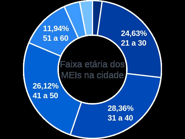 Faixa etária de MEIs na cidade de São João do Cariri