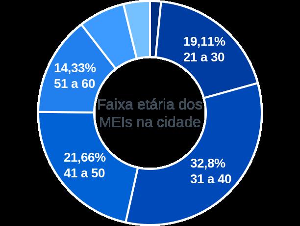 Faixa etária de MEIs na cidade de São João do Rio do Peixe