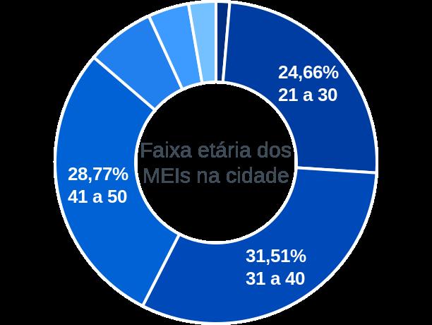Faixa etária de MEIs na cidade de São José de Caiana