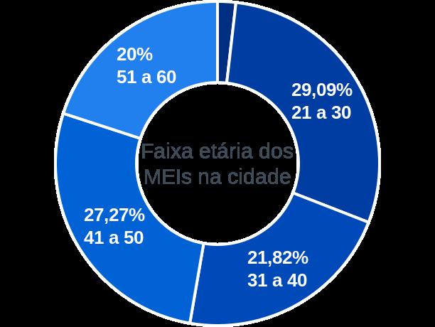 Faixa etária de MEIs na cidade de São José de Espinharas