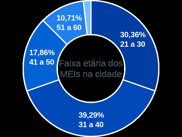 Faixa etária de MEIs na cidade de São José dos Cordeiros