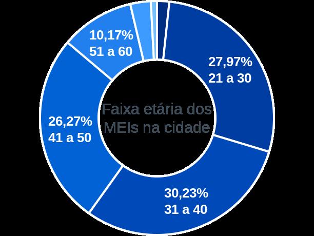 Faixa etária de MEIs na cidade de São Sebastião de Lagoa de Roça