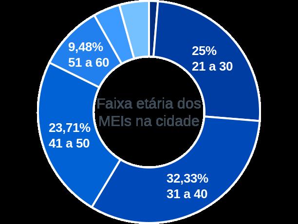 Faixa etária de MEIs na cidade de São Vicente do Seridó