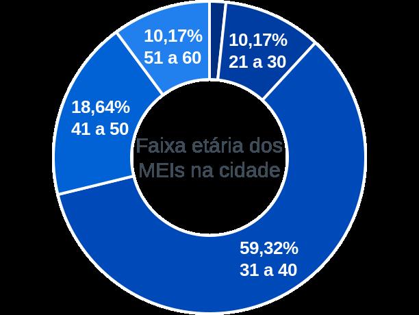 Faixa etária de MEIs na cidade de Alagoinha do Piauí