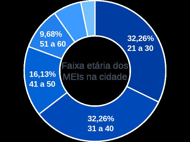 Faixa etária de MEIs na cidade de Antônio Almeida