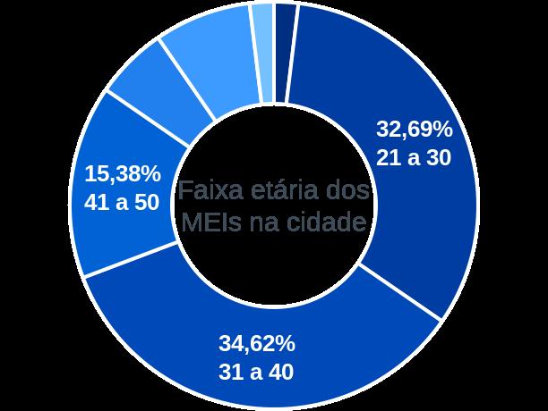 Faixa etária de MEIs na cidade de Assunção do Piauí