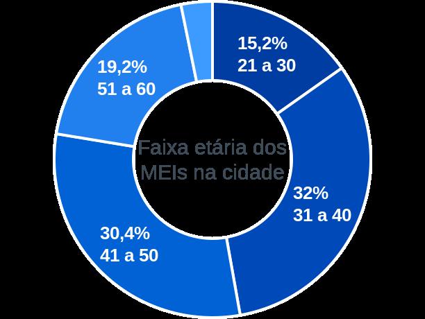 Faixa etária de MEIs na cidade de Boqueirão do Piauí