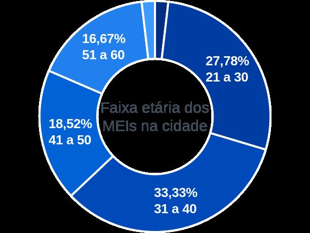 Faixa etária de MEIs na cidade de Cajazeiras do Piauí