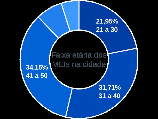 Faixa etária de MEIs na cidade de Caldeirão Grande do Piauí