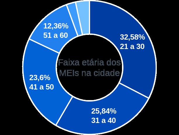 Faixa etária de MEIs na cidade de Campo Grande do Piauí