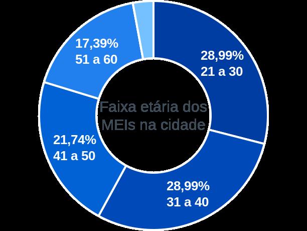 Faixa etária de MEIs na cidade de Caraúbas do Piauí