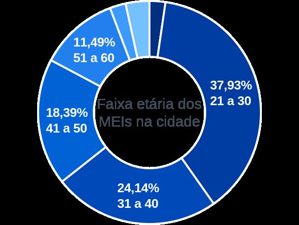 Faixa etária de MEIs na cidade de Caridade do Piauí