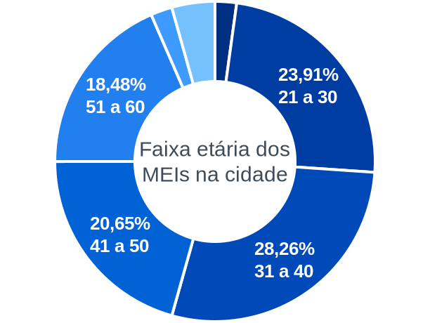 Faixa etária de MEIs na cidade de Cocal de Telha