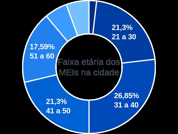 Faixa etária de MEIs na cidade de Conceição do Canindé
