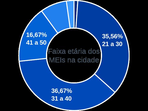 Faixa etária de MEIs na cidade de Cristalândia do Piauí