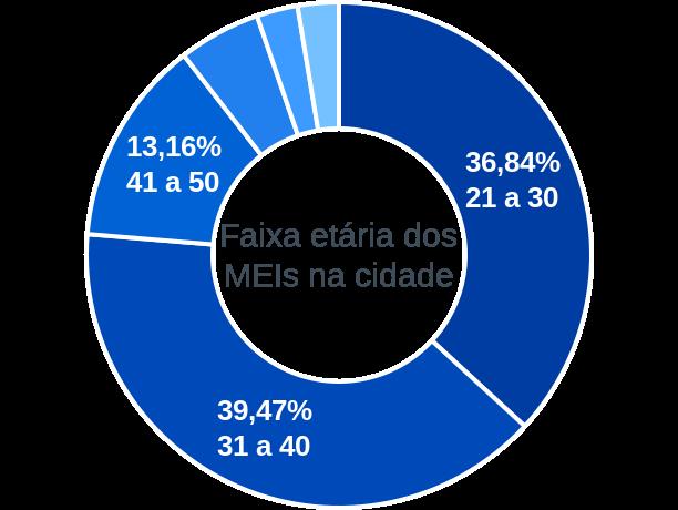 Faixa etária de MEIs na cidade de Curral Novo do Piauí
