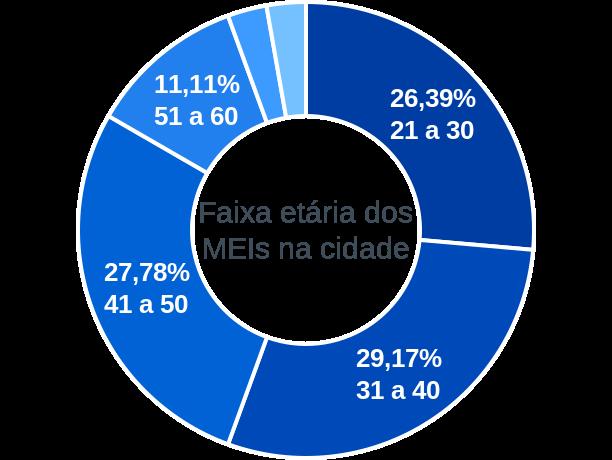 Faixa etária de MEIs na cidade de Jatobá do Piauí