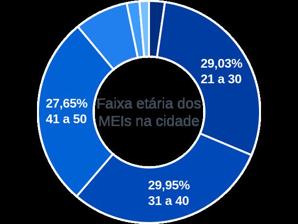 Faixa etária de MEIs na cidade de Juazeiro do Piauí