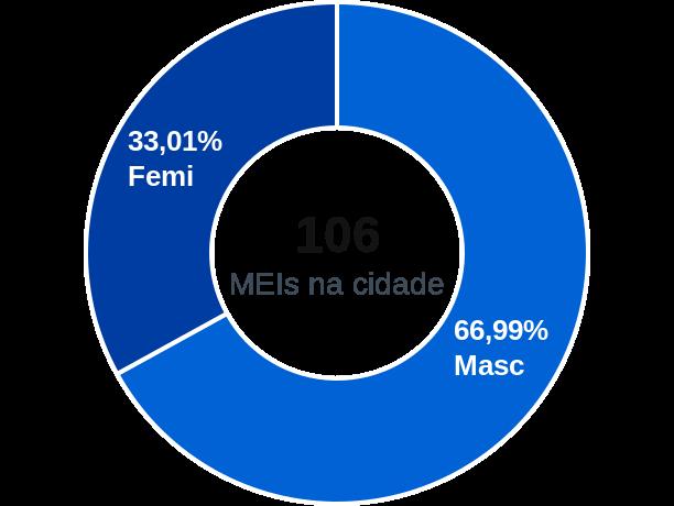 Gênero de MEIs na cidade de Lagoa Alegre
