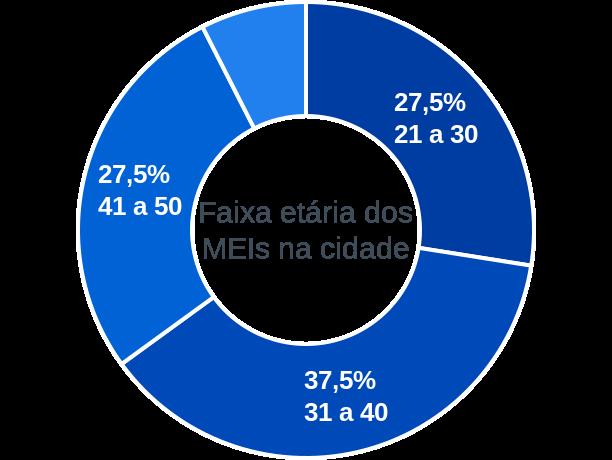 Faixa etária de MEIs na cidade de Massapê do Piauí