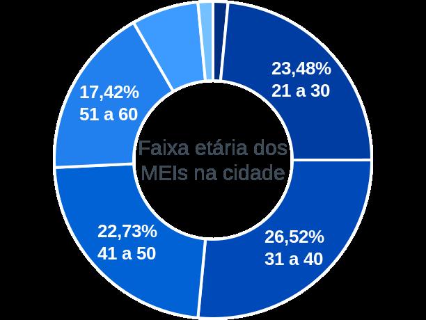 Faixa etária de MEIs na cidade de Nazaré do Piauí