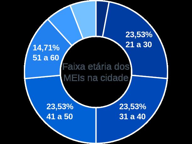 Faixa etária de MEIs na cidade de Olho D'Água do Piauí
