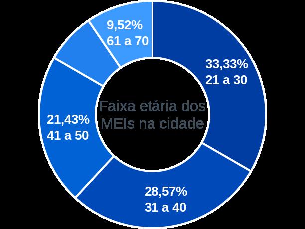 Faixa etária de MEIs na cidade de Porto Alegre do Piauí