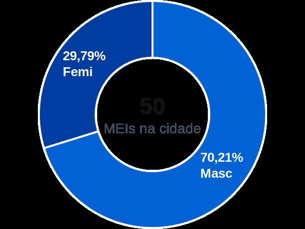 Gênero de MEIs na cidade de Prata do Piauí