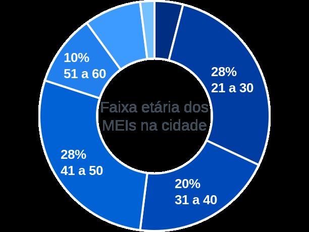 Faixa etária de MEIs na cidade de São Braz do Piauí