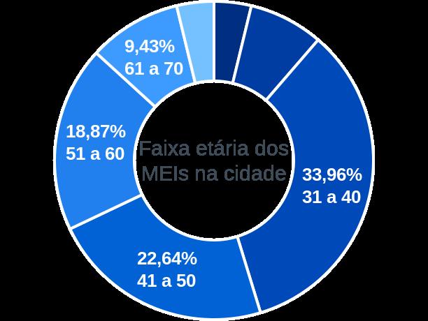 Faixa etária de MEIs na cidade de São Félix do Piauí