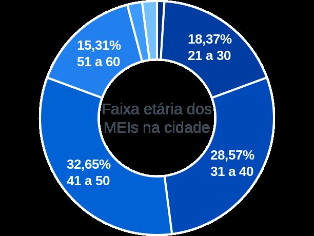 Faixa etária de MEIs na cidade de São João da Fronteira