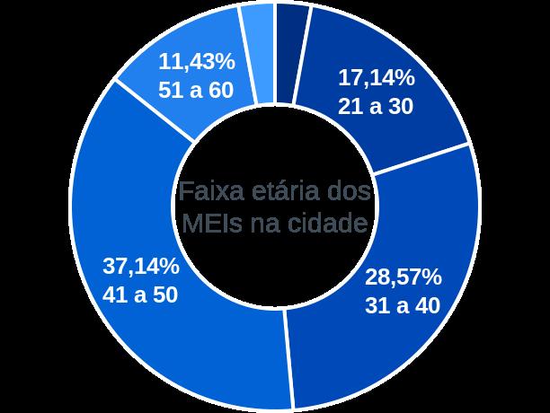 Faixa etária de MEIs na cidade de São João da Varjota