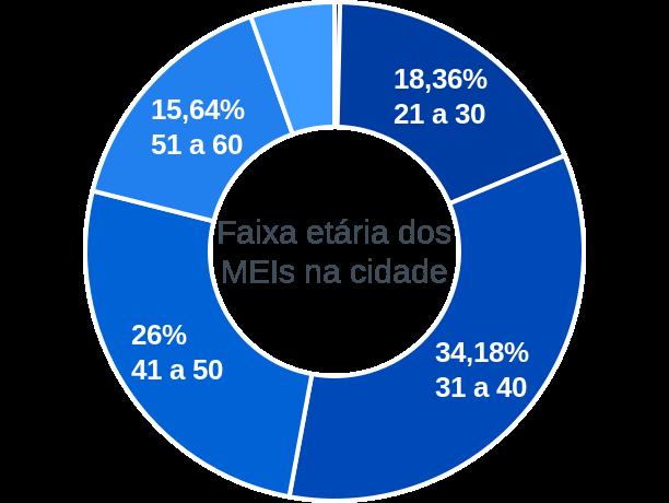 Faixa etária de MEIs na cidade de São João do Piauí