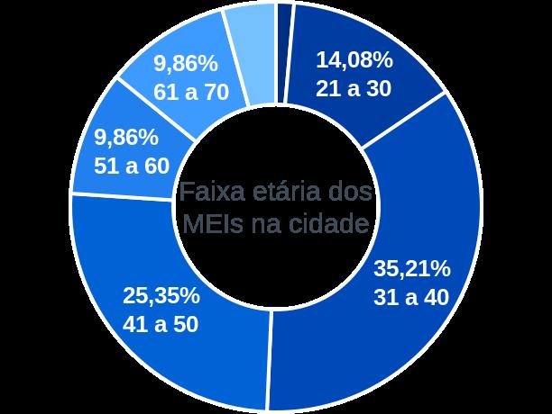 Faixa etária de MEIs na cidade de São José do Peixe