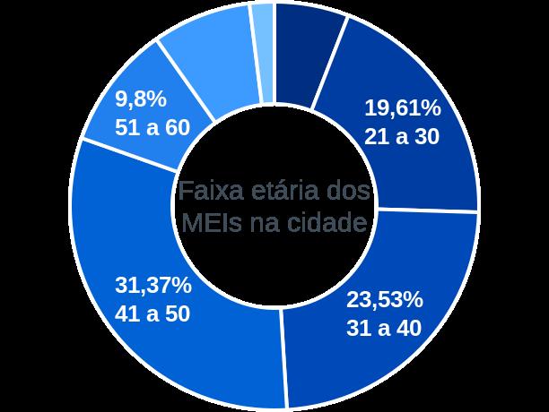 Faixa etária de MEIs na cidade de São José do Piauí