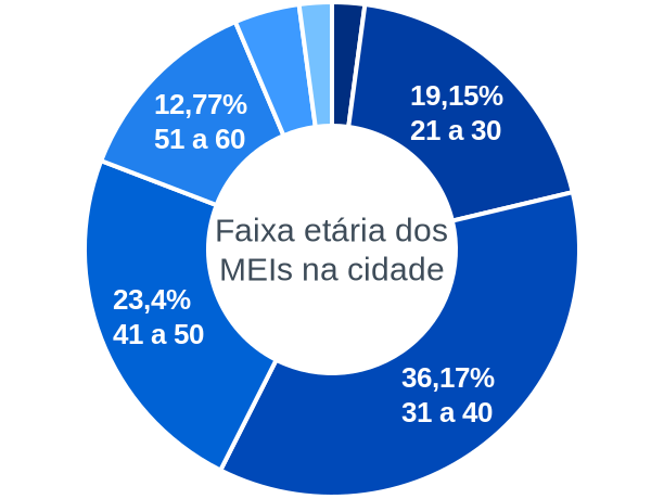 Faixa etária de MEIs na cidade de São Julião