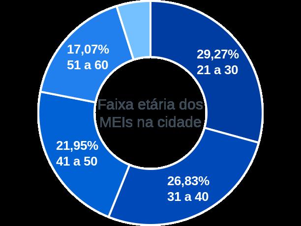Faixa etária de MEIs na cidade de São Lourenço do Piauí