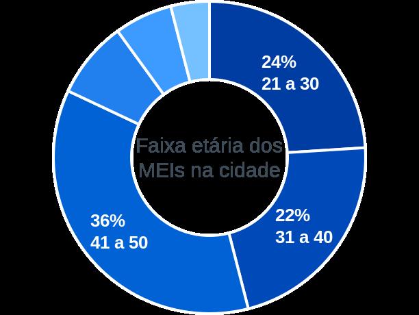 Faixa etária de MEIs na cidade de Socorro do Piauí