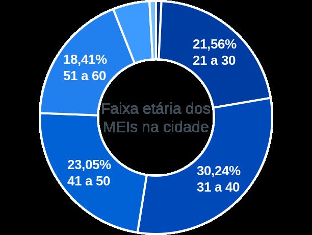 Faixa etária de MEIs na cidade de Joaquim Távora